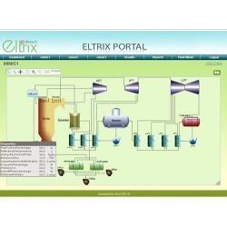 Eltrix PPM