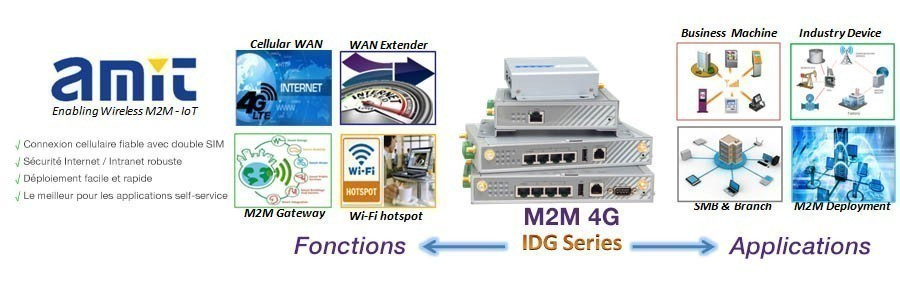Modems et passerelles M2M 4G de Amit